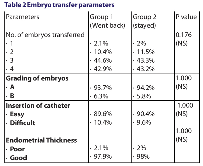 Does Travelling After Embryo Transfer Affects The Pregnancy Outcome